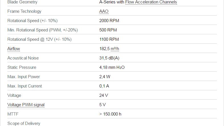 Noctua NF A14 24v IPPC 2000 IP67