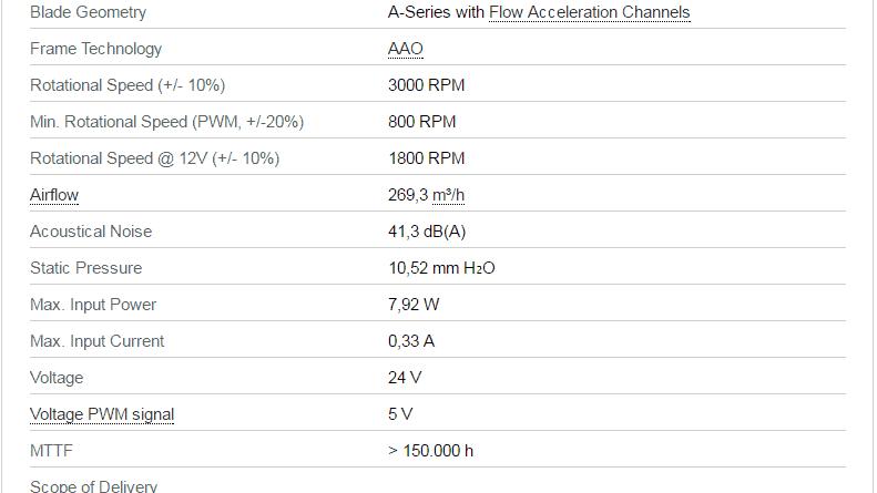 Noctua NF A14 24v IPPC 3000 IP67