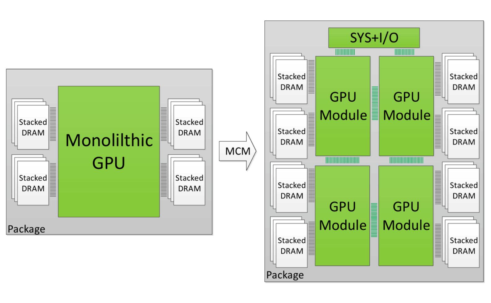 GPU AMD Navi navi amd vega navi 7nm gpu modulare navi