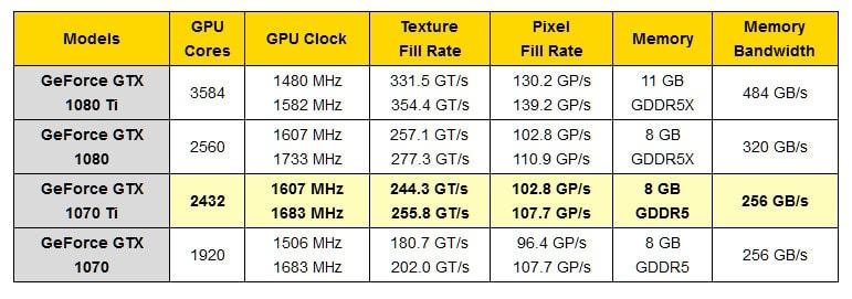 MSI Afterburner NVIDIA 1070 Ti GTX NVIDIA GTX 1070 Ti msi NVIDIA 1070 ti gtx 1070ti specifiche gtx 1070 ti