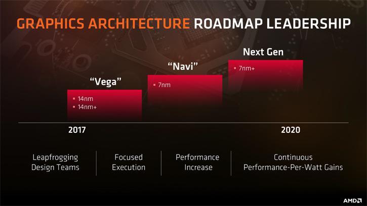 GPU AMD Navi navi amd vega navi 7nm gpu modulare navi amd gpu navi