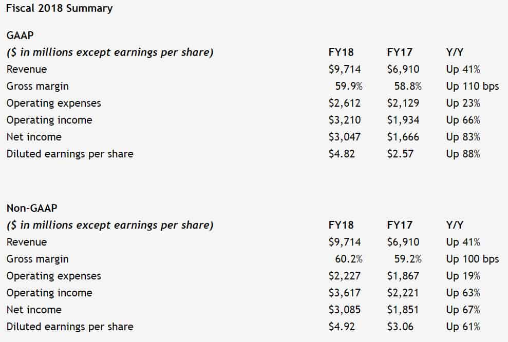 NVIDIA annuncia i ricavi del quarto trimestre e del 2018