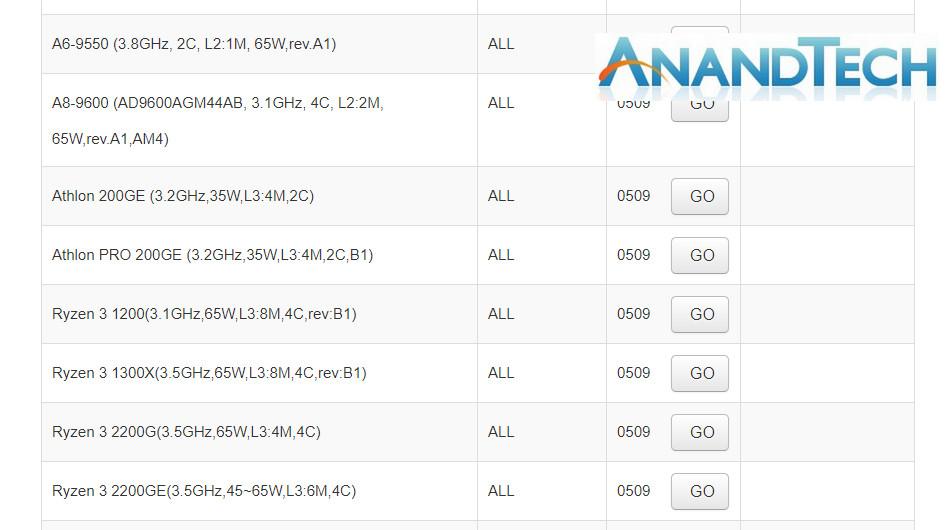 AMD si prepara al lancio di due nuove APU Athlon su socket AM4